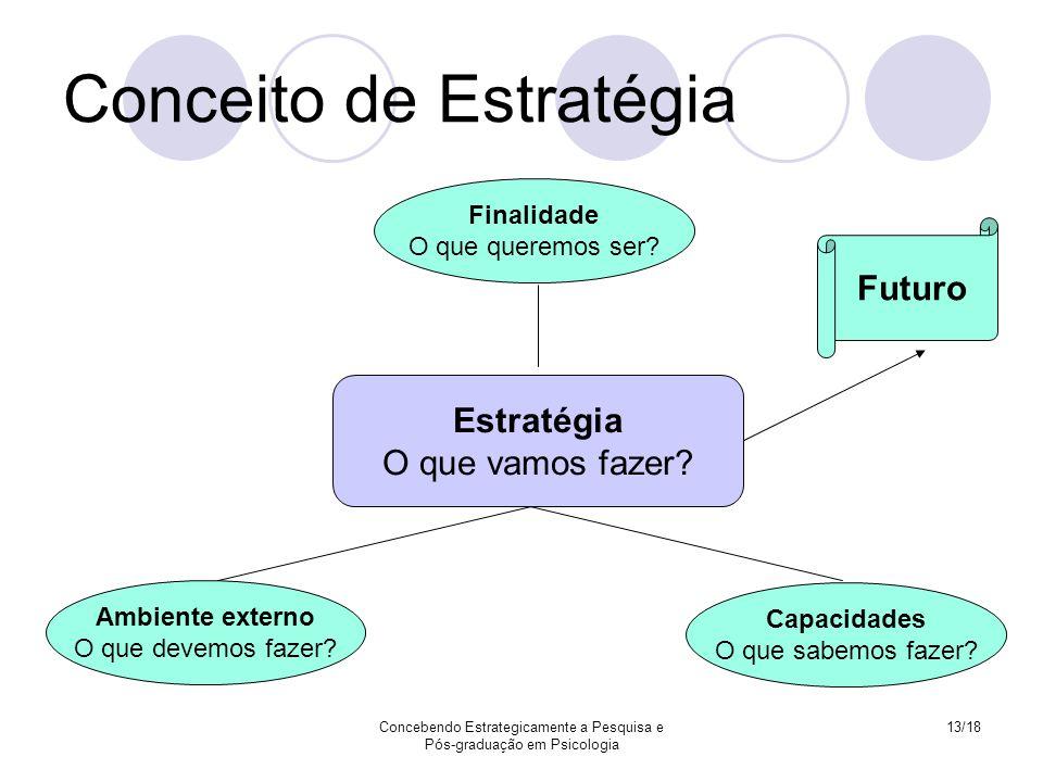 Concebendo Estrategicamente a Pesquisa e Pós-graduação em Psicologia 13/18 Conceito de Estratégia Finalidade O que queremos ser? Ambiente externo O qu