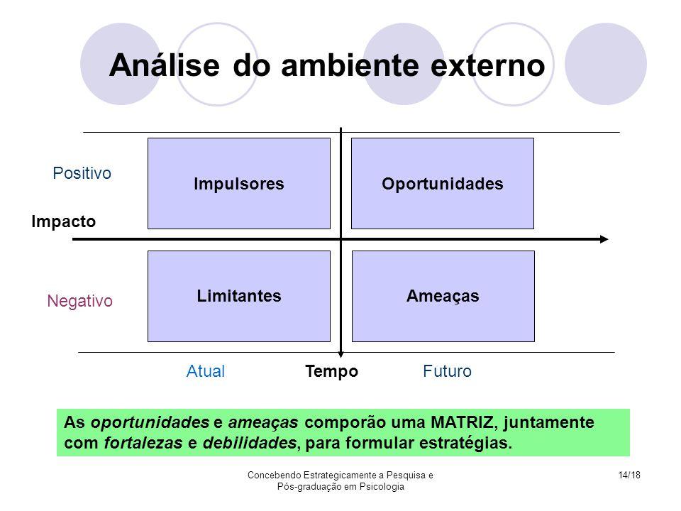 Concebendo Estrategicamente a Pesquisa e Pós-graduação em Psicologia 14/18 As oportunidades e ameaças comporão uma MATRIZ, juntamente com fortalezas e