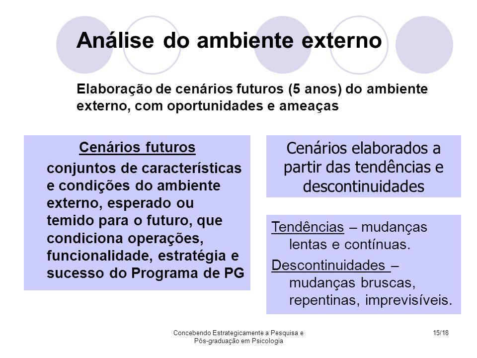 Concebendo Estrategicamente a Pesquisa e Pós-graduação em Psicologia 15/18 Análise do ambiente externo Elaboração de cenários futuros (5 anos) do ambi