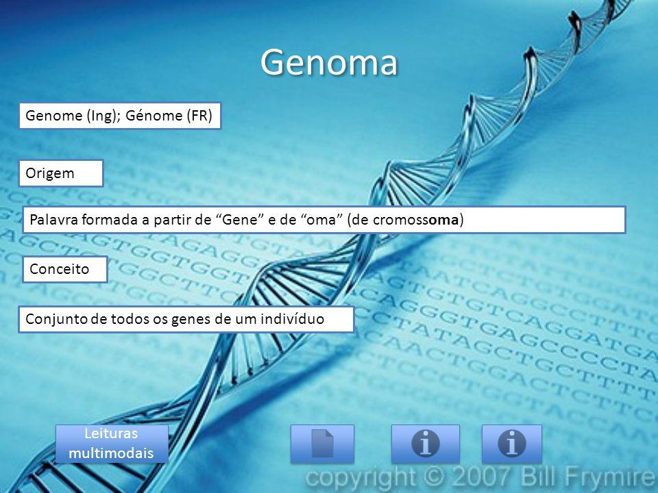 Genoma Genome (Ing); Génome (FR) Origem Conjunto de todos os genes de um indivíduo Conceito Palavra formada a partir de Gene e de oma (de cromossoma) Leituras multimodais Leituras multimodais