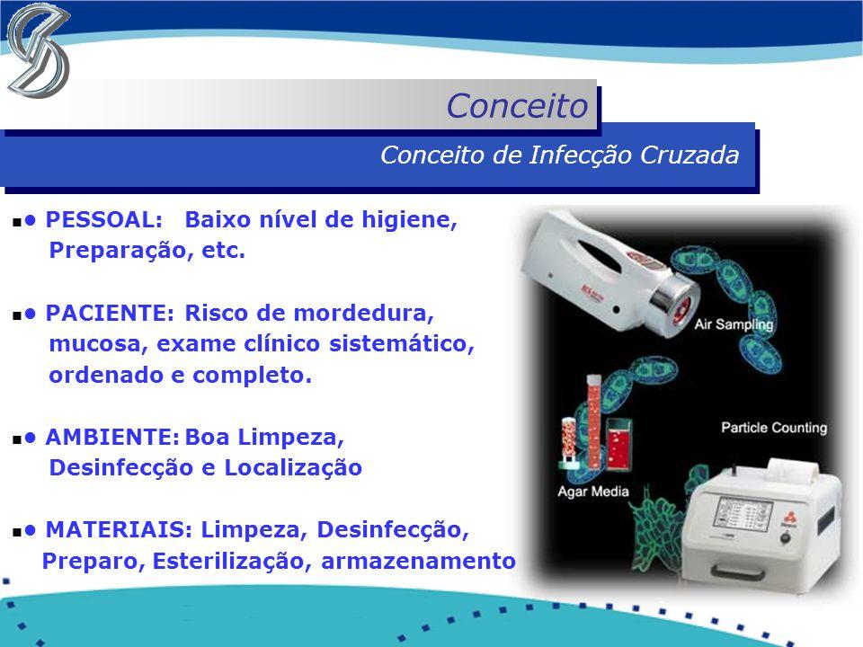 n PESSOAL:Baixo nível de higiene, Preparação, etc. n PACIENTE:Risco de mordedura, mucosa, exame clínico sistemático, ordenado e completo. n AMBIENTE:B