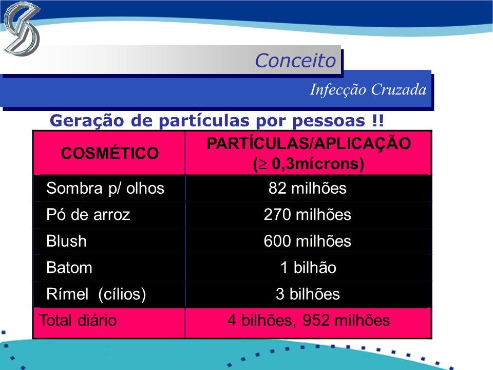 Infecção Cruzada Conceito Geração de partículas por pessoas !! COSMÉTICO PARTÍCULAS/APLICAÇÃO (  0,3mícrons) Sombra para olhos82 milhões Pó de arroz2