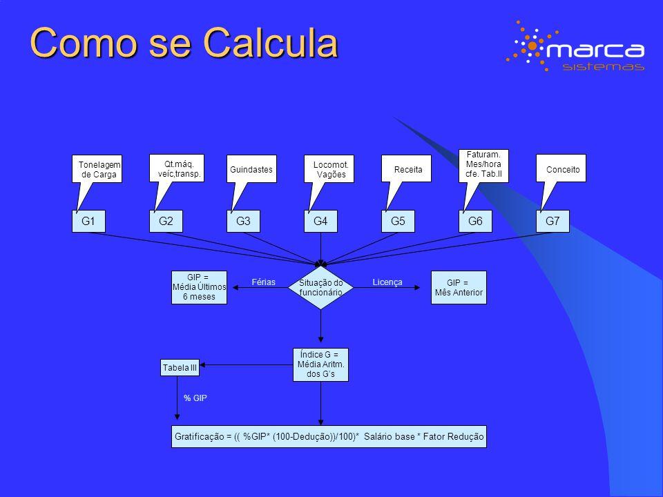 Fluxo de Informações Parâmetros para Cálculo FOLHA DE PAGAMENTO GIP Cálculo da GIP FOLHA DE PAGAMENTO