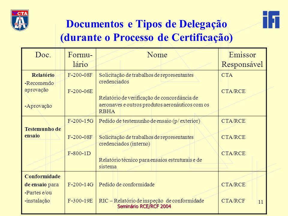 Seminário RCE/RCF 2004 11 Documentos e Tipos de Delegação (durante o Processo de Certificação) Doc.Formu- lário NomeEmissor Responsável Relatório -Recomendo aprovação -Aprovação F-200-08F F-200-06E Solicitação de trabalhos de representantes credenciados Relatório de verificação de concordância de aeronaves e outros produtos aeronáuticos com os RBHA CTA CTA/RCE Testemunho de ensaio F-200-15G F-200-08F F-800-1D Pedido de testemunho de ensaio (p/ exterior) Solicitação de trabalhos de representantes credenciados (interno) Relatório técnico para ensaios estruturais e de sistema CTA/RCE Conformidade de ensaio para -Partes e/ou -instalação F-200-14G F-300-19E Pedido de conformidade RIC – Relatório de inspeção de conformidade CTA/RCE CTA/RCF