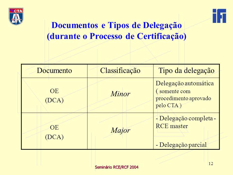 Seminário RCE/RCF 2004 12 DocumentoClassificaçãoTipo da delegação OE (DCA) Minor Delegação automática ( somente com procedimento aprovado pelo CTA ) OE (DCA) Major - Delegação completa - RCE master - Delegação parcial Documentos e Tipos de Delegação (durante o Processo de Certificação)