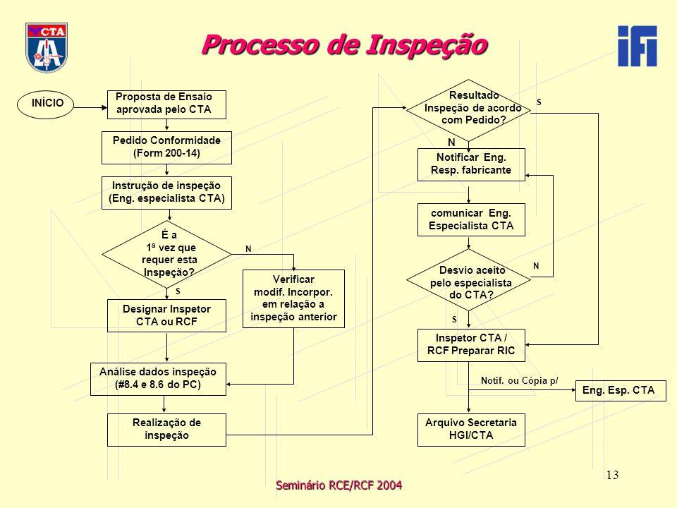 Seminário RCE/RCF 2004 13 Processo de Inspeção Processo de Inspeção INÍCIO Pedido Conformidade (Form 200-14) Proposta de Ensaio aprovada pelo CTA Instrução de inspeção (Eng.