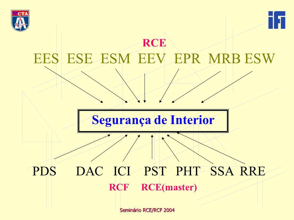 Seminário RCE/RCF 2004 Atividades que CTA retém total envolvimento Projetos novos; aplicação de requisitos novos; itens oriundos de dificuldades de serviço Planos de certificação Base de certificação Emissão de FCAR Demonstração de evacuação Flutuabilidade Primeira configuração de Interior Safety asssessement CCL