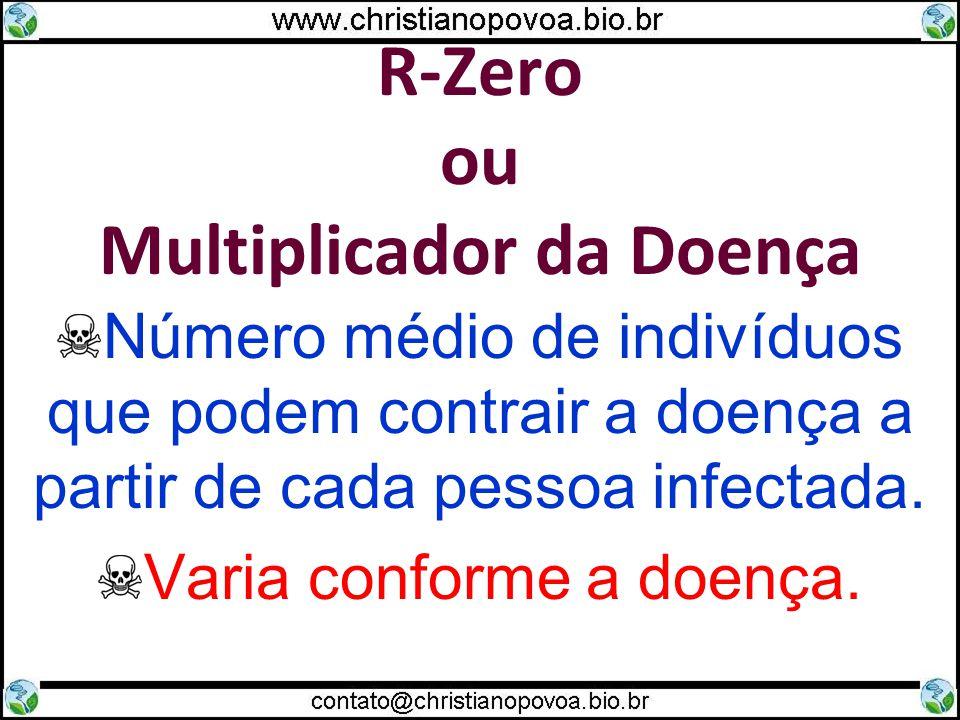 R-Zero ou Multiplicador da Doença Número médio de indivíduos que podem contrair a doença a partir de cada pessoa infectada.