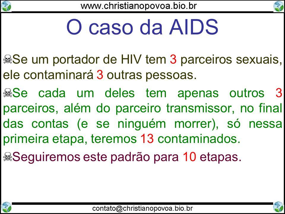 O caso da AIDS Se um portador de HIV tem 3 parceiros sexuais, ele contaminará 3 outras pessoas.