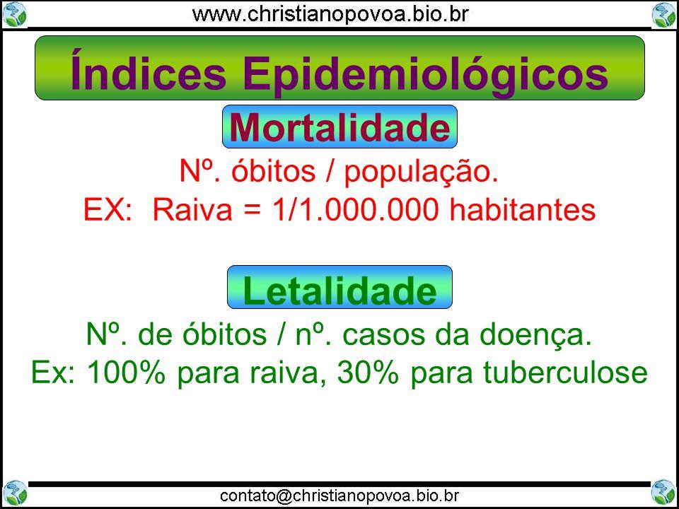 Glossário Epidemiológico Agente etiológico: é o causador ou responsável pela doença.
