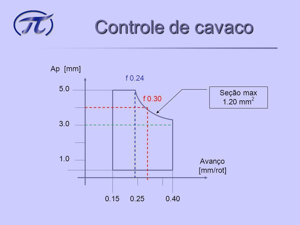 Controle de cavaco Profund. Corte Ap[mm] Avanço [mm/rot] f min f max Ap min Ap max Seção max [mm 2 ]
