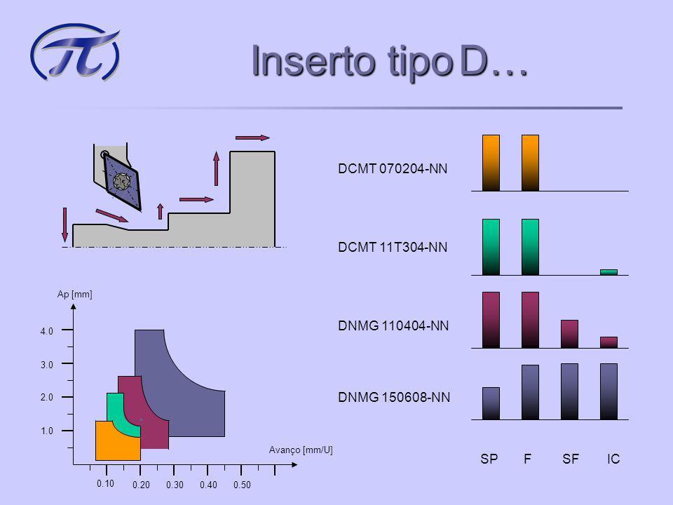 Inserto tipoCNMG… Inserto tipo CNMG… Avanço [mm/U] Ap [mm] 0.10 0.200.300.400.50 1.0 2.0 3.0 4.0 SPFSFIC CMNG 120412-NN CNMG 120408-WM CNMG 120408-NN
