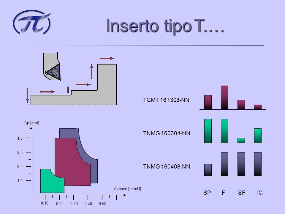 Inserto tipoD… Inserto tipo D… DNMG 150608-NN Avanço [mm/U] Ap [mm] 0.10 0.200.300.400.50 1.0 2.0 3.0 4.0 SPFSFIC DNMG 110404-NN DCMT 11T304-NN DCMT 0