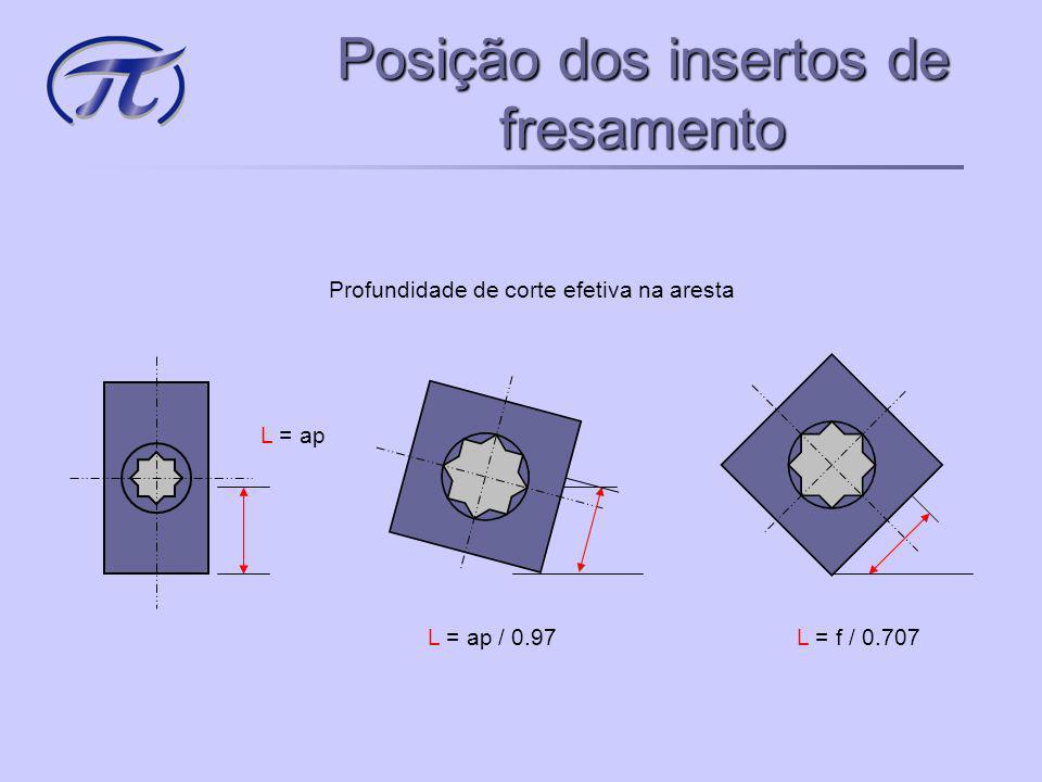 Posição dos insertos de fresamento hm = f avanço / faca efetivo hm = f x 0.707 hm = f x 0.97