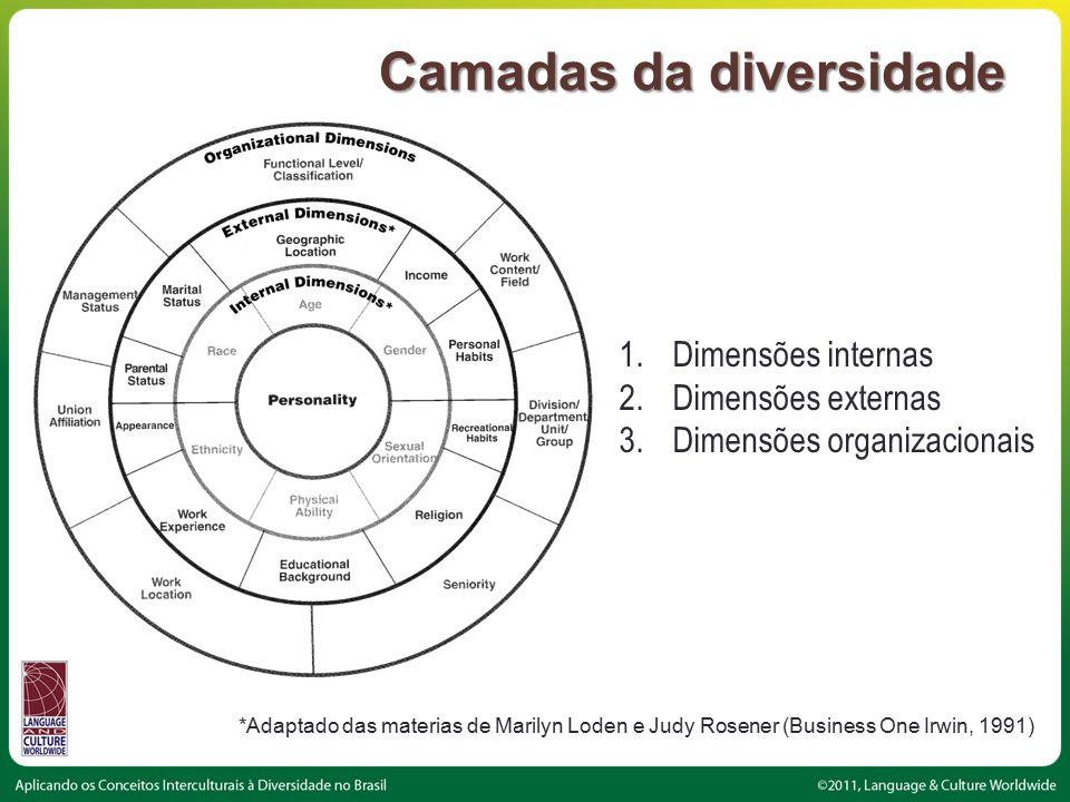 Camadas da diversidade *Adaptado das materias de Marilyn Loden e Judy Rosener (Business One Irwin, 1991) 1.Dimensões internas 2.Dimensões externas 3.Dimensões organizacionais