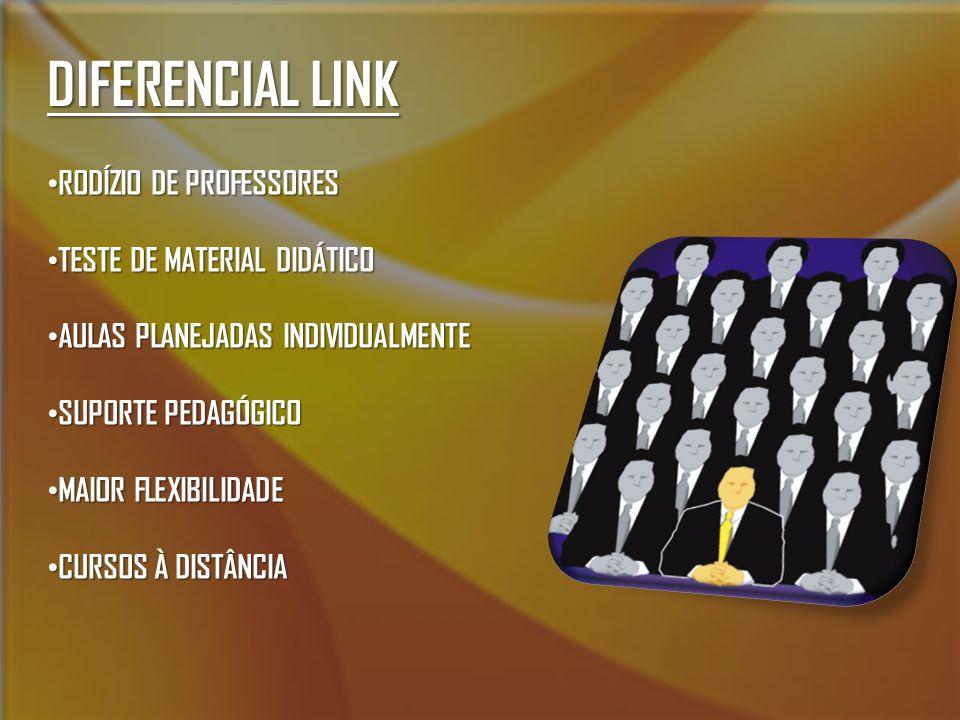 DIFERENCIAL LINK RODÍZIO DE PROFESSORES RODÍZIO DE PROFESSORES TESTE DE MATERIAL DIDÁTICO TESTE DE MATERIAL DIDÁTICO AULAS PLANEJADAS INDIVIDUALMENTE AULAS PLANEJADAS INDIVIDUALMENTE SUPORTE PEDAGÓGICO SUPORTE PEDAGÓGICO MAIOR FLEXIBILIDADE MAIOR FLEXIBILIDADE CURSOS À DISTÂNCIA CURSOS À DISTÂNCIA