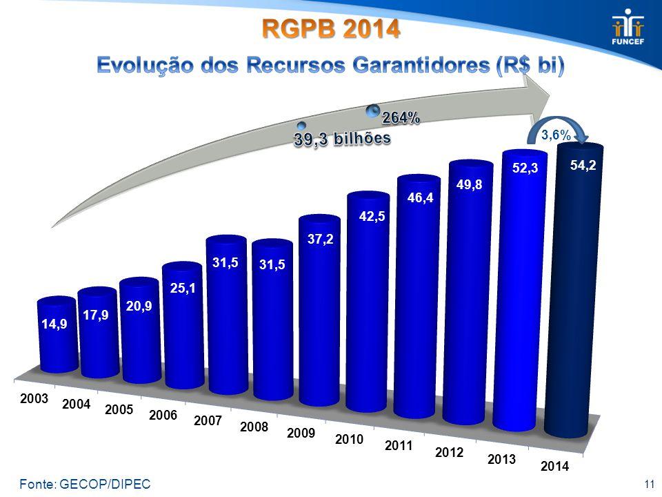 11 3,6% Fonte: GECOP/DIPEC