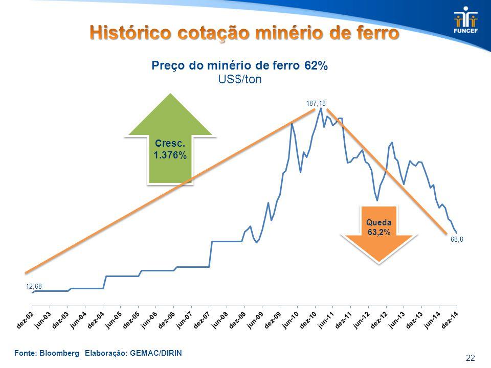 22 Cresc. 1.376% Queda 63,2% Fonte: Bloomberg Elaboração: GEMAC/DIRIN