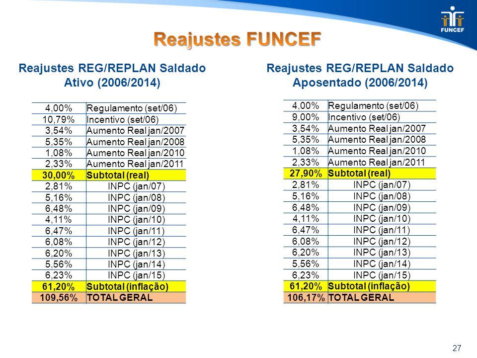 27 Reajustes REG/REPLAN Saldado Ativo (2006/2014) Reajustes REG/REPLAN Saldado Aposentado (2006/2014) 4,00%Regulamento (set/06) 9,00%Incentivo (set/06) 3,54%Aumento Real jan/2007 5,35%Aumento Real jan/2008 1,08%Aumento Real jan/2010 2,33%Aumento Real jan/2011 27,90%Subtotal (real) 2,81%INPC (jan/07) 5,16%INPC (jan/08) 6,48%INPC (jan/09) 4,11%INPC (jan/10) 6,47%INPC (jan/11) 6,08%INPC (jan/12) 6,20%INPC (jan/13) 5,56%INPC (jan/14) 6,23%INPC (jan/15) 61,20%Subtotal (inflação) 106,17%TOTAL GERAL 4,00%Regulamento (set/06) 10,79%Incentivo (set/06) 3,54%Aumento Real jan/2007 5,35%Aumento Real jan/2008 1,08%Aumento Real jan/2010 2,33%Aumento Real jan/2011 30,00%Subtotal (real) 2,81%INPC (jan/07) 5,16%INPC (jan/08) 6,48%INPC (jan/09) 4,11%INPC (jan/10) 6,47%INPC (jan/11) 6,08%INPC (jan/12) 6,20%INPC (jan/13) 5,56%INPC (jan/14) 6,23%INPC (jan/15) 61,20%Subtotal (inflação) 109,56%TOTAL GERAL