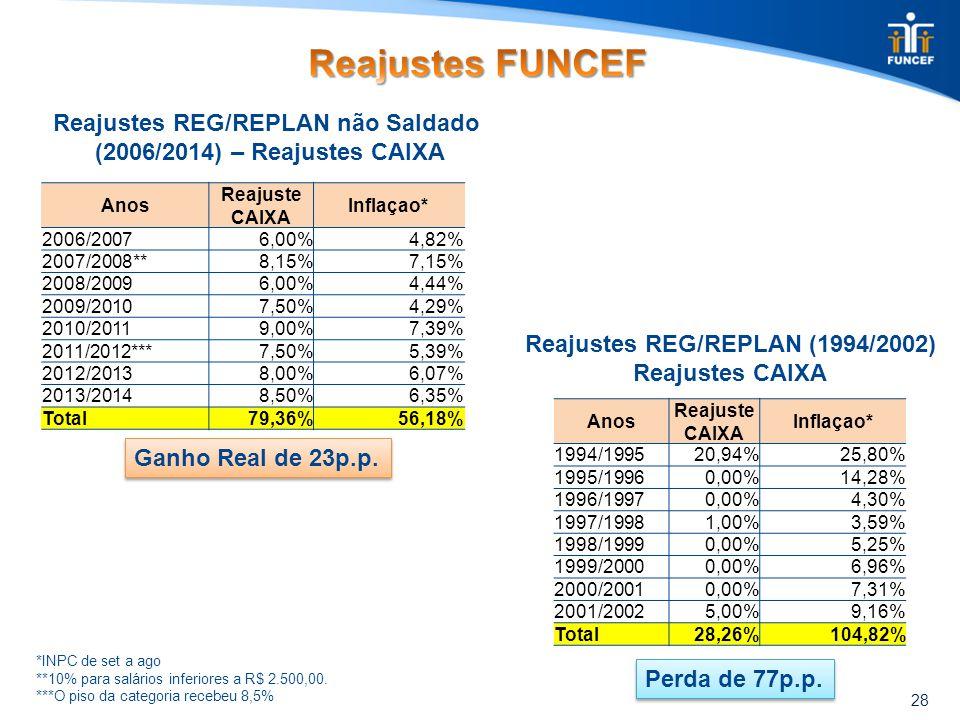 28 Reajustes REG/REPLAN não Saldado (2006/2014) – Reajustes CAIXA Anos Reajuste CAIXA Inflaçao* 2006/20076,00%4,82% 2007/2008**8,15%7,15% 2008/20096,00%4,44% 2009/20107,50%4,29% 2010/20119,00%7,39% 2011/2012***7,50%5,39% 2012/20138,00%6,07% 2013/20148,50%6,35% Total79,36%56,18% *INPC de set a ago **10% para salários inferiores a R$ 2.500,00.