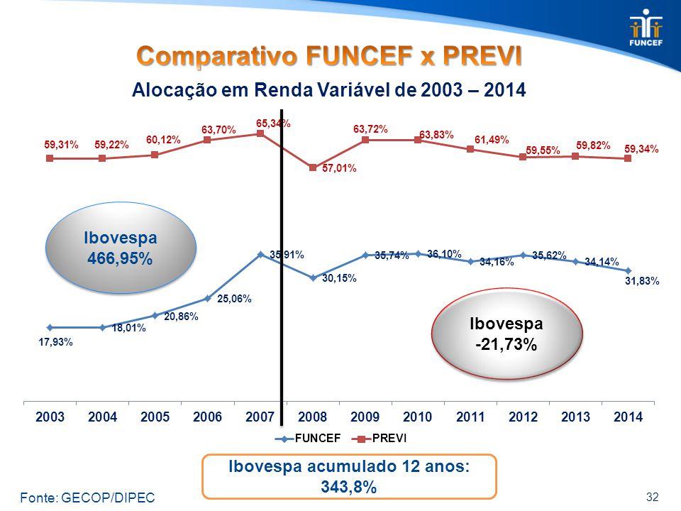 32 Alocação em Renda Variável de 2003 – 2014 Fonte: GECOP/DIPEC Ibovespa 466,95% Ibovespa 466,95% Ibovespa -21,73% Ibovespa -21,73% Ibovespa acumulado 12 anos: 343,8%