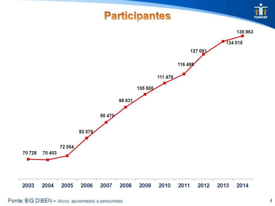 REG/REPLAN Saldado REG/REPLAN Não Saldado REB Novo Plano Consolidado Rentabilidade 2014 4,16%3,79%5,23%6,21%4,44% Rentabilidade 2013 6,99%7,25%5,92%6,63%6,98% Rentabilidade 2012 8,95%9,38%11,29%12,91%9,34% 2013 2012 11,37% 12,04% 15 2014 12,07% Fonte: GECOP/DIPEC