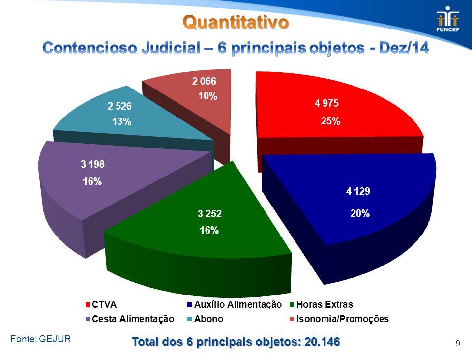 30 Déficit no Exercício Rentabilidade no Exercício Meta Atuarial do período FUNCEF-1.7845,66%8,91% PETROS-3.1815,54%8,90% PREVI-2.7806,09%8,52% Resultados no exercício de 2014 - JAN a SET R$ milhão Fonte: GECOP/DIPEC