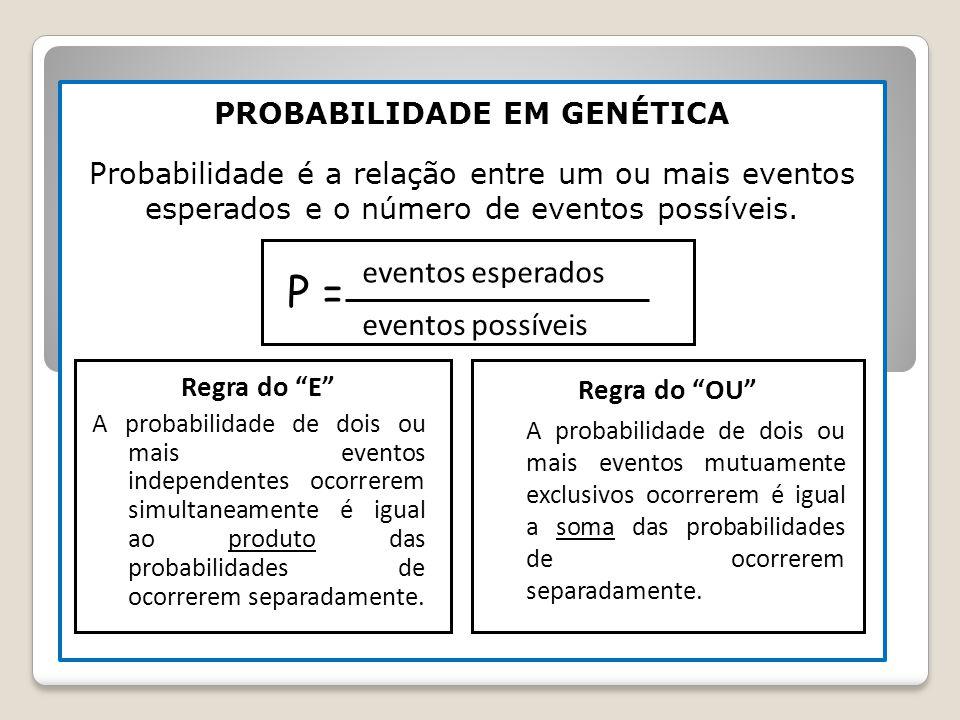 PROBABILIDADE EM GENÉTICA Probabilidade é a relação entre um ou mais eventos esperados e o número de eventos possíveis. P = eventos esperados eventos