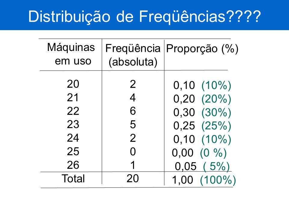 Distribuição de Freqüências???? Máquinas em uso 20 21 22 23 24 25 26 Total Freqüência (absoluta) 2 4 6 5 2 0 1 20 Proporção (%) 0,10 (10%) 0,20 (20%)
