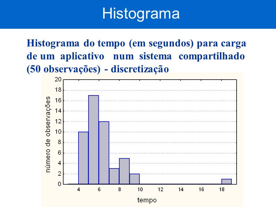 Histograma do tempo (em segundos) para carga de um aplicativo num sistema compartilhado (50 observações) - discretização Histograma