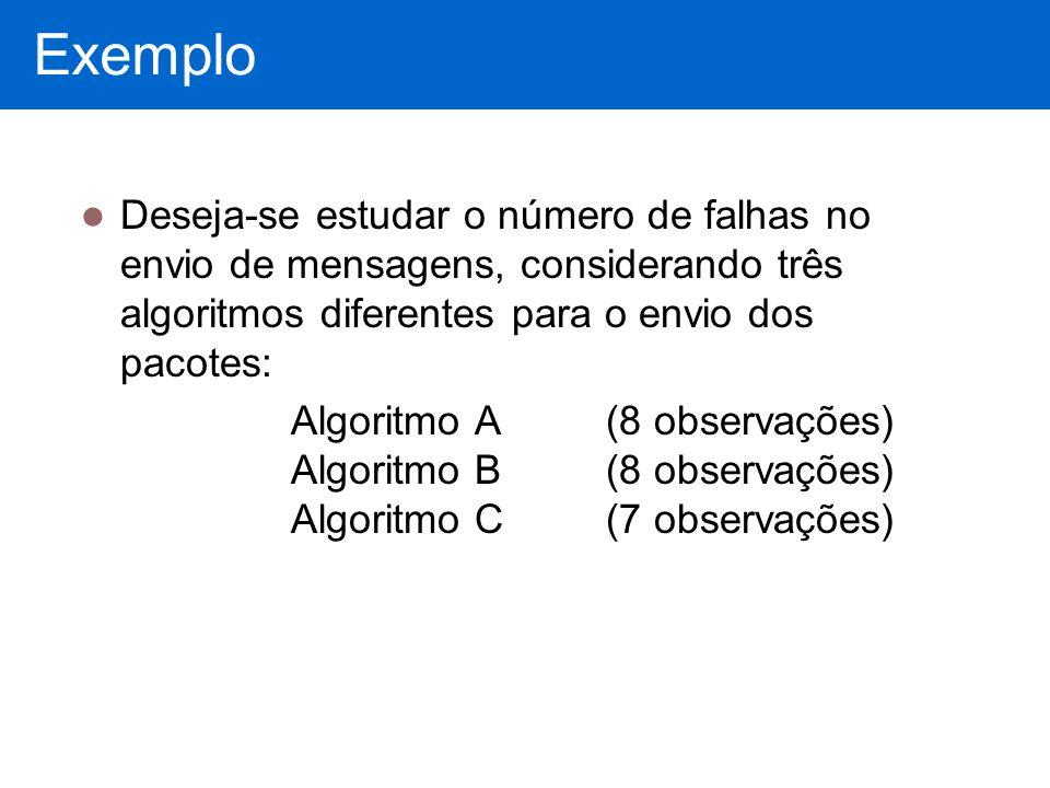 Exemplo Deseja-se estudar o número de falhas no envio de mensagens, considerando três algoritmos diferentes para o envio dos pacotes: Algoritmo A (8 o