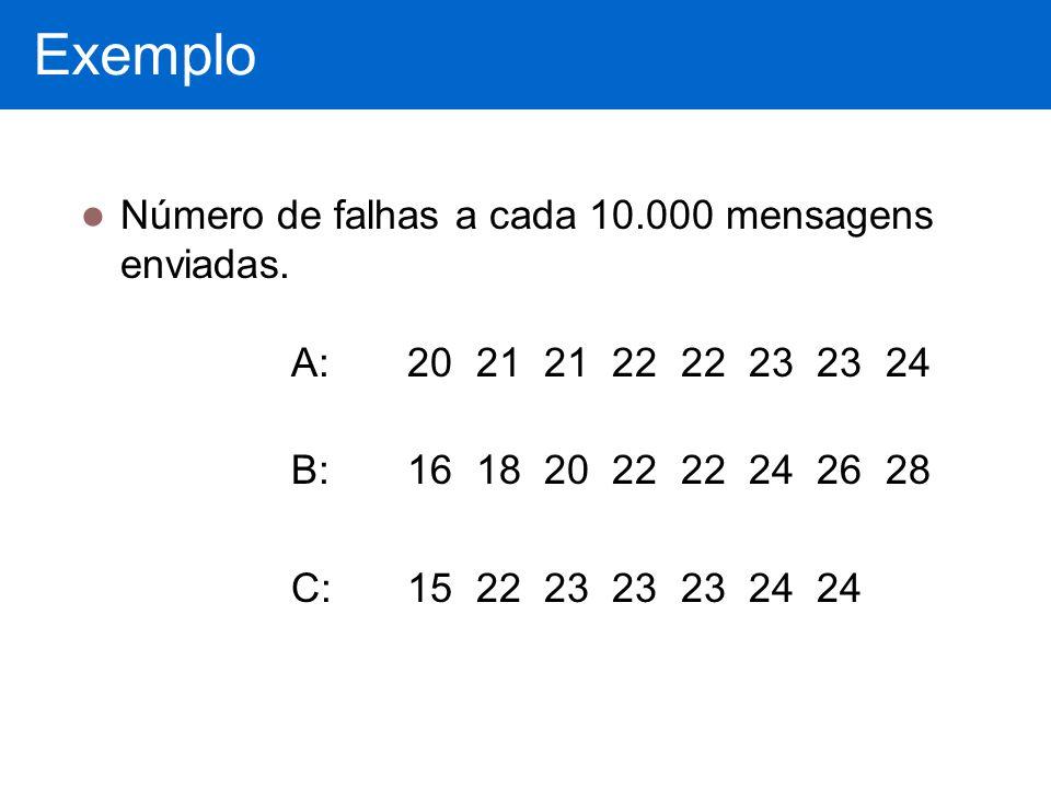 Exemplo Número de falhas a cada 10.000 mensagens enviadas. A: 20 21 21 22 22 23 23 24 B: 16 18 20 22 22 24 26 28 C: 15 22 23 23 23 24 24