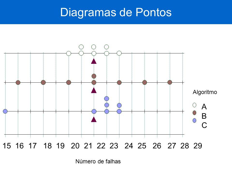 15 16 17 18 19 20 21 22 23 24 25 26 27 28 29 ABCABC Número de falhas Diagramas de Pontos Algoritmo