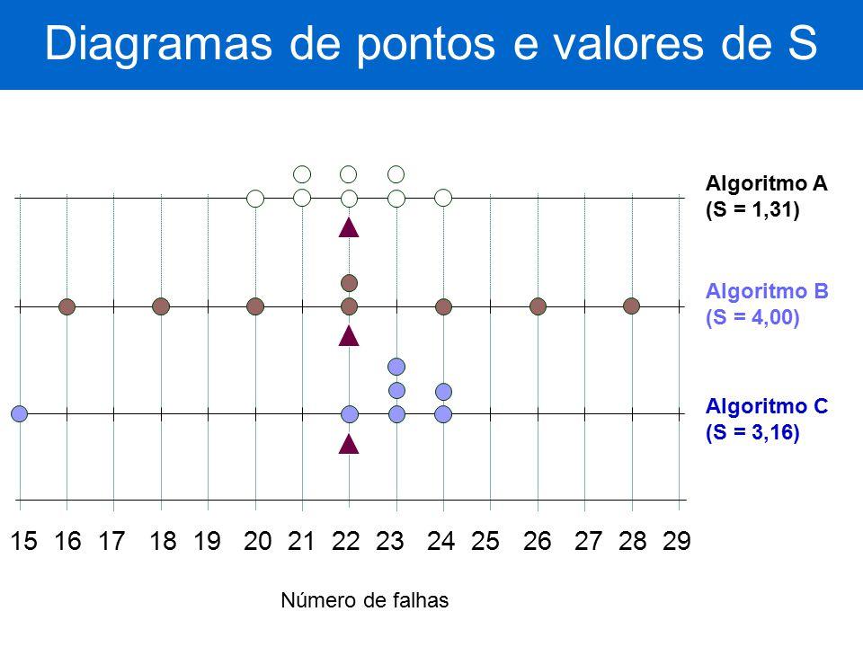15 16 17 18 19 20 21 22 23 24 25 26 27 28 29 Número de falhas Algoritmo A (S = 1,31) Algoritmo B (S = 4,00) Algoritmo C (S = 3,16) Diagramas de pontos