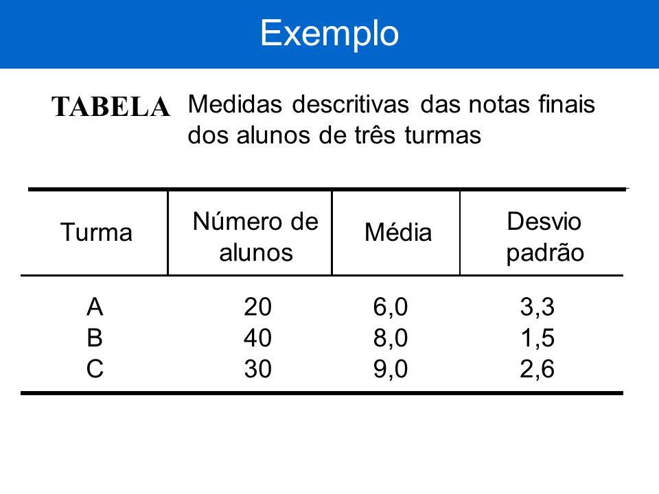 TABELA Medidas descritivas das notas finais dos alunos de três turmas Turma Número de alunos Média Desvio padrão A B C 20 40 30 6,0 8,0 9,0 3,3 1,5 2,