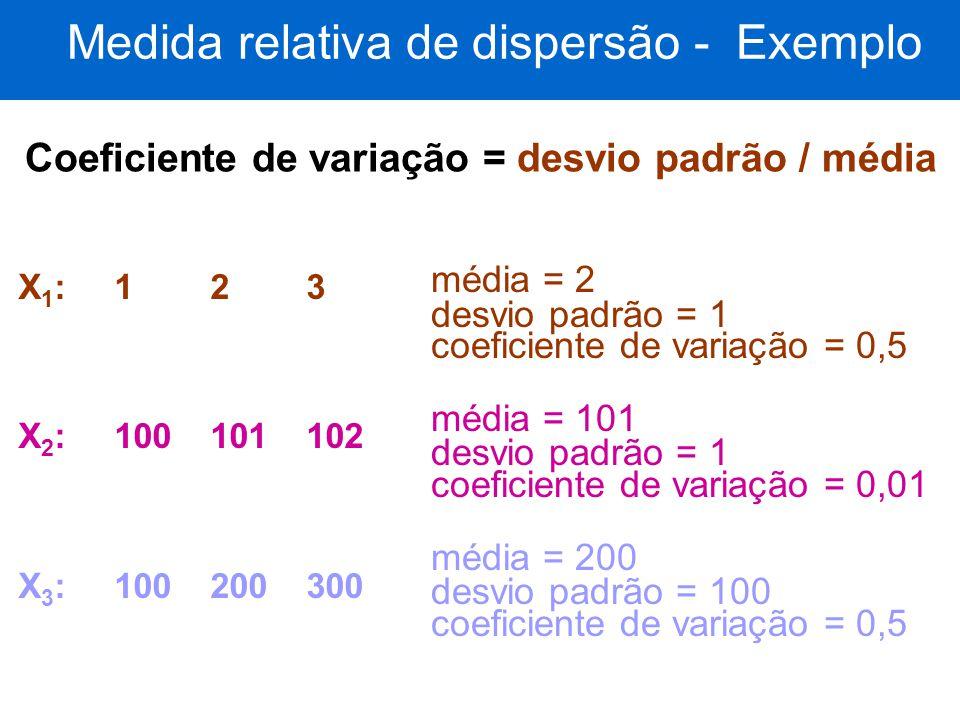 Medida relativa de dispersão - Exemplo X1:123X1:123 X 2 :100101102 X 3 :100200300 média = 2 desvio padrão = 1 coeficiente de variação = 0,5 média = 10