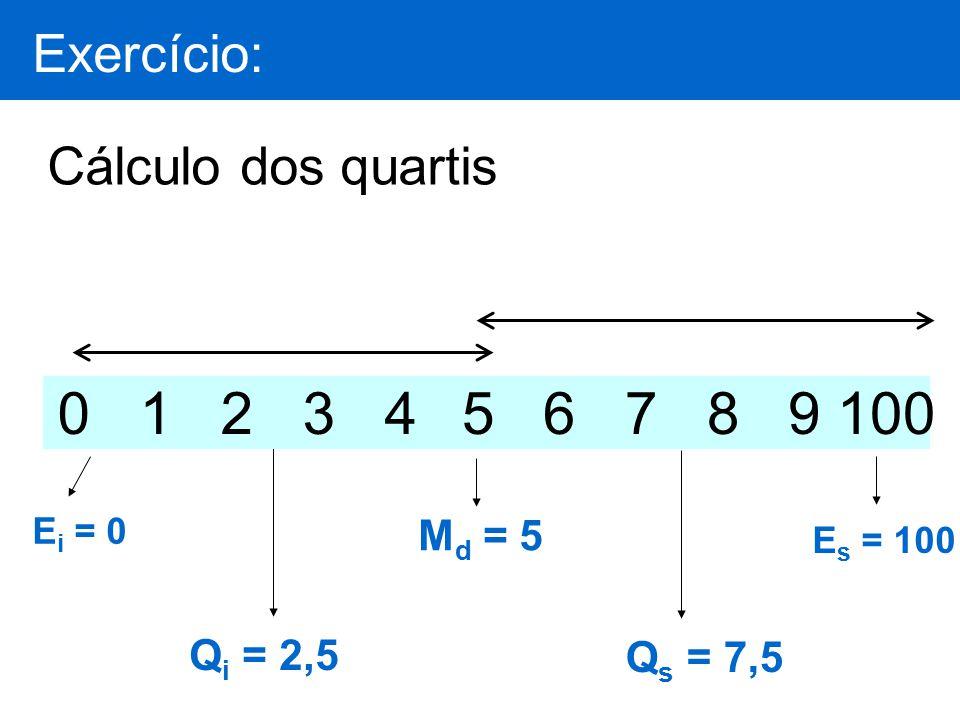 Q i = 2,5Q s = 7,5 Cálculo dos quartis E i = 0 M d = 5 0 1 2 3 4 5 6 7 8 9 100 E s = 100 Exercício: