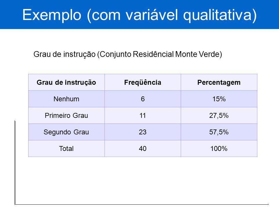 Exemplo (com variável qualitativa) Grau de instrução (Conjunto Residêncial Monte Verde) Grau de instruçãoFreqüênciaPercentagem Nenhum615% Primeiro Gra