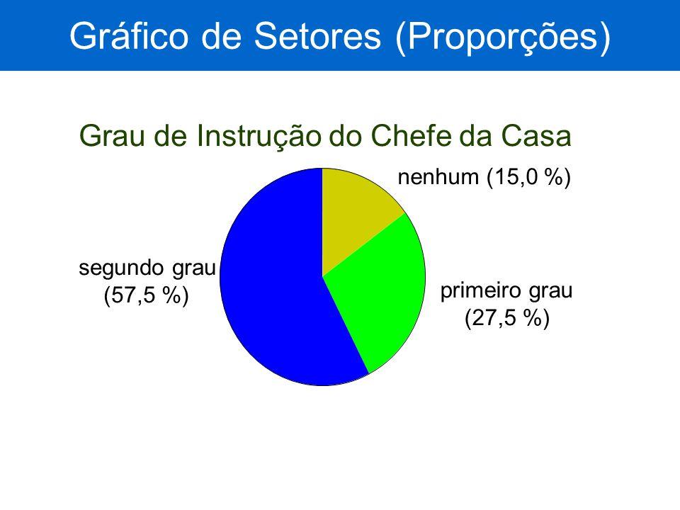 Gráfico de Setores (Proporções) Grau de Instrução do Chefe da Casa nenhum (15,0 %) primeiro grau (27,5 %) segundo grau (57,5 %)