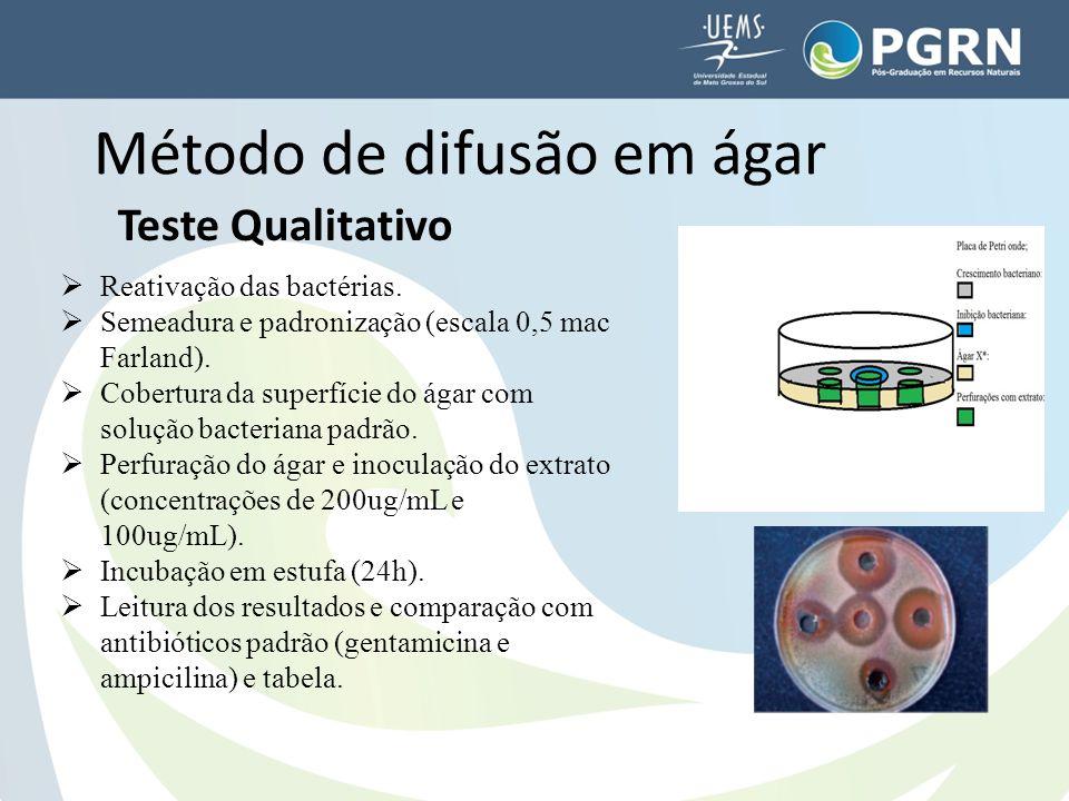 Método de difusão em ágar Teste Qualitativo  Reativação das bactérias.  Semeadura e padronização (escala 0,5 mac Farland).  Cobertura da superfície