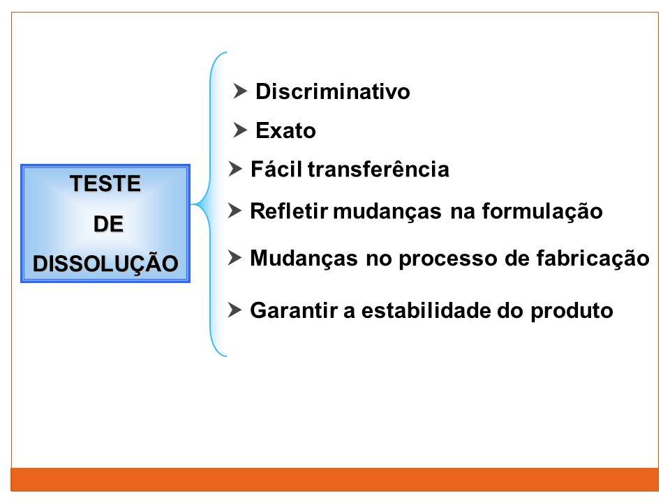  Discriminativo  Exato  Fácil transferência  Refletir mudanças na formulação  Mudanças no processo de fabricação TESTE DE DEDISSOLUÇÃO  Garantir