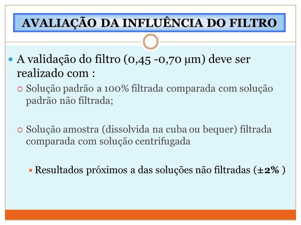 A validação do filtro (0,45 -0,70 µm) deve ser realizado com :  Solução padrão a 100% filtrada comparada com solução padrão não filtrada;  Solução a
