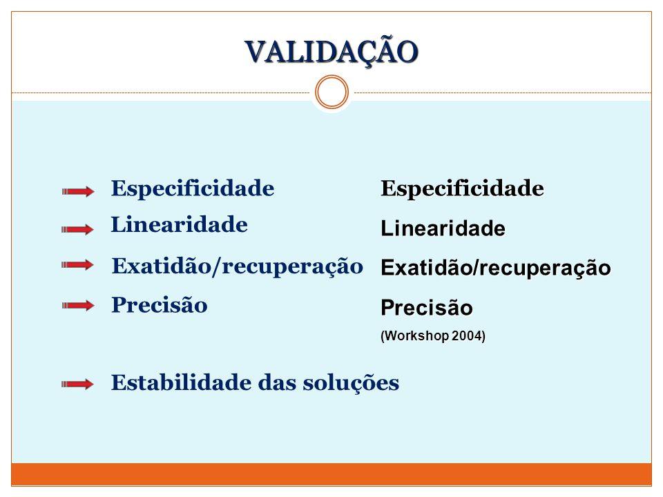 VALIDAÇÃO Precisão Exatidão/recuperação Especificidade Linearidade Estabilidade das soluções EspecificidadeLinearidadeExatidão/recuperaçãoPrecisão (Wo