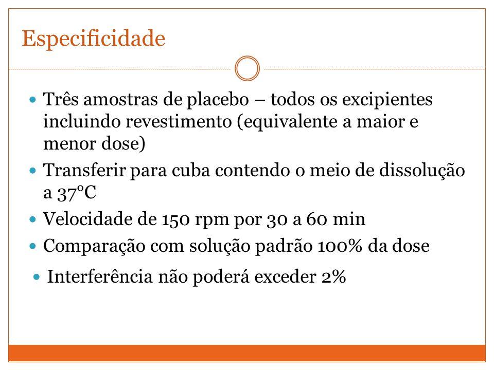 Especificidade Três amostras de placebo – todos os excipientes incluindo revestimento (equivalente a maior e menor dose) Transferir para cuba contendo