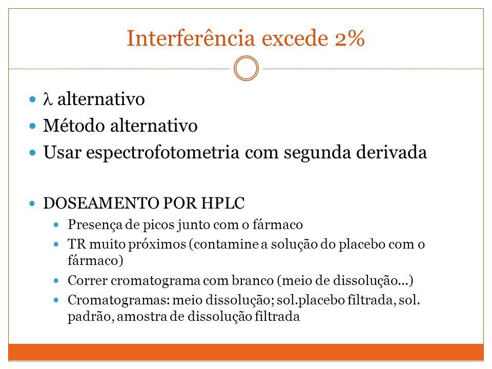 Interferência excede 2% alternativo Método alternativo Usar espectrofotometria com segunda derivada DOSEAMENTO POR HPLC Presença de picos junto com o