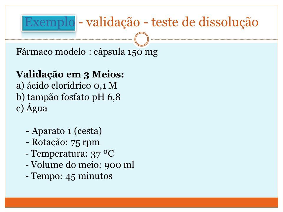 Exemplo - validação - teste de dissolução Fármaco modelo : cápsula 150 mg Validação em 3 Meios: a) ácido clorídrico 0,1 M b) tampão fosfato pH 6,8 c)