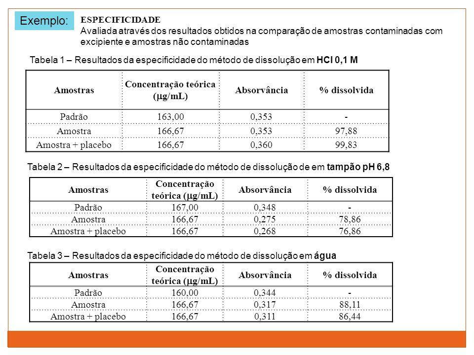 Amostras Concentração teórica (  g/mL) Absorvância% dissolvida Padrão163,000,353- Amostra166,670,35397,88 Amostra + placebo166,670,36099,83 Amostras