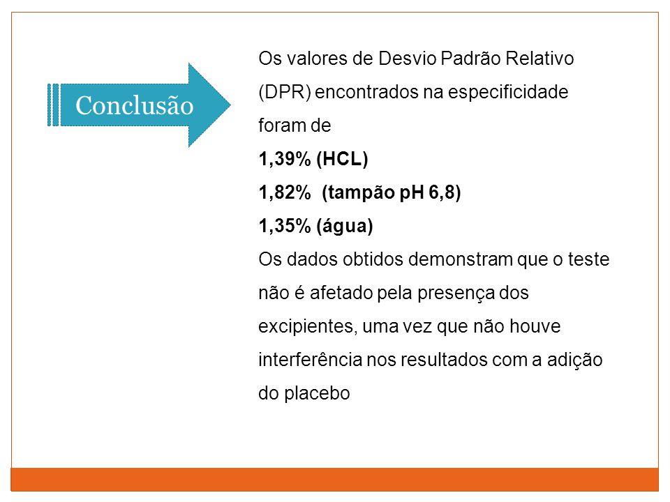 Os valores de Desvio Padrão Relativo (DPR) encontrados na especificidade foram de 1,39% (HCL) 1,82% (tampão pH 6,8) 1,35% (água) Os dados obtidos demo
