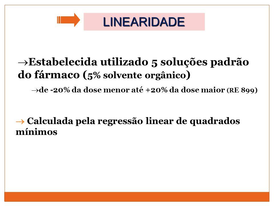  Estabelecida utilizado 5 soluções padrão do fármaco ( 5% solvente orgânico )  de -20% da dose menor até +20% da dose maior (R E 899)  Calculada pe