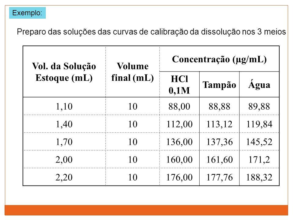 Vol. da Solução Estoque (mL) Volume final (mL) Concentração (µg/mL) HCl 0,1M TampãoÁgua 1,101088,0088,8889,88 1,4010112,00113,12119,84 1,7010136,00137
